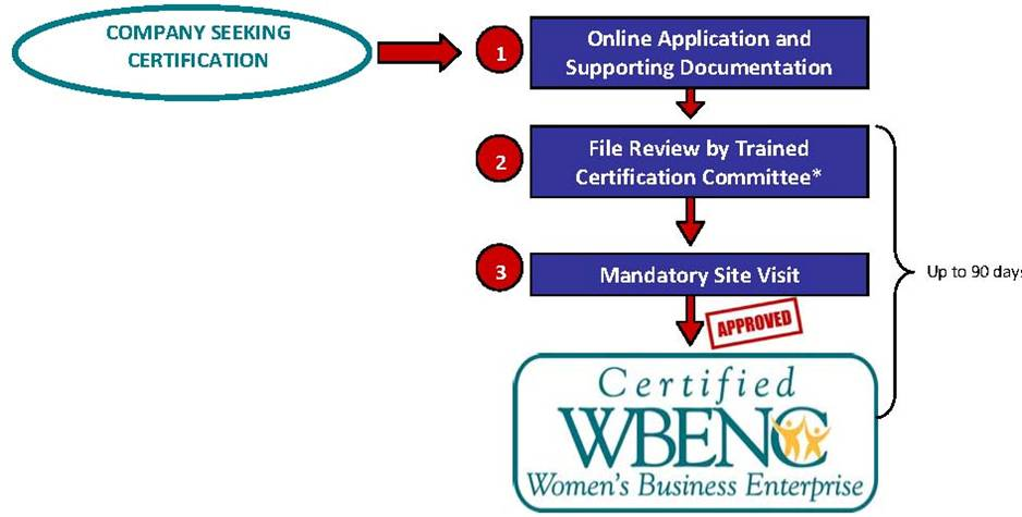 WBENC Certification Process